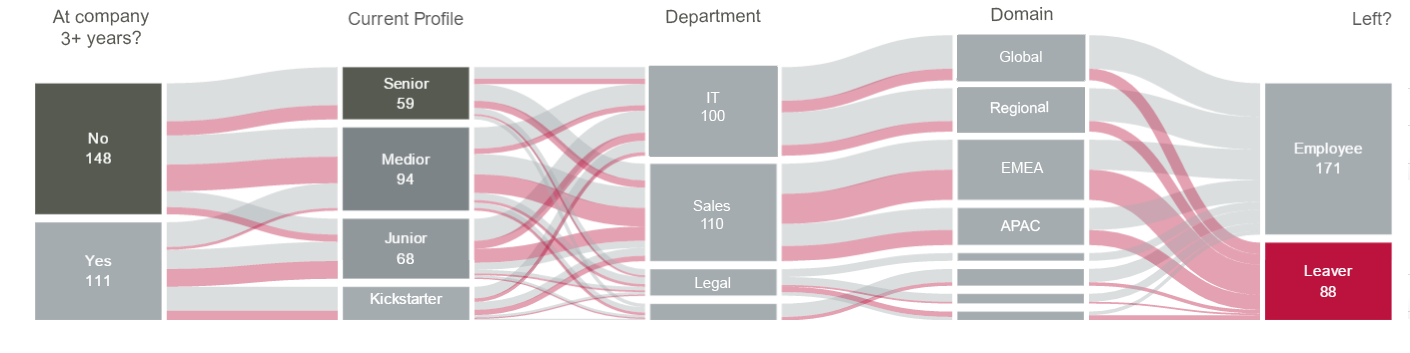 A  Qlik Sense  Sankey Diagram with mock-up HR data, built with an out-of-the-box extension included in the February 2019 update.