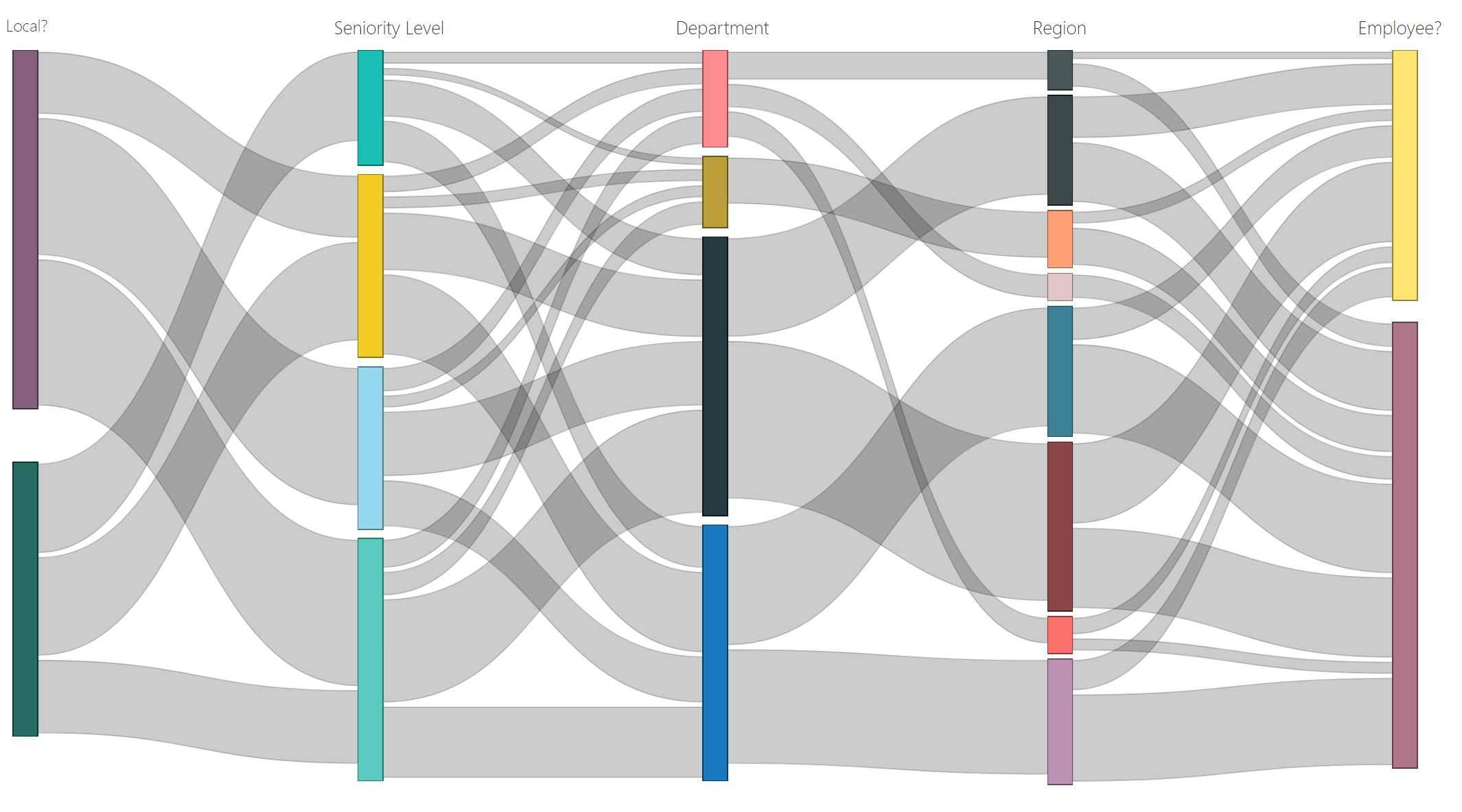 Sankey Diagram made with custom visuals in  Power BI.