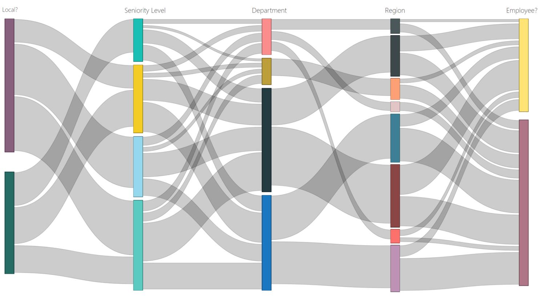 VisionWorks - Advanced Chart Types - The Sankey Diagram