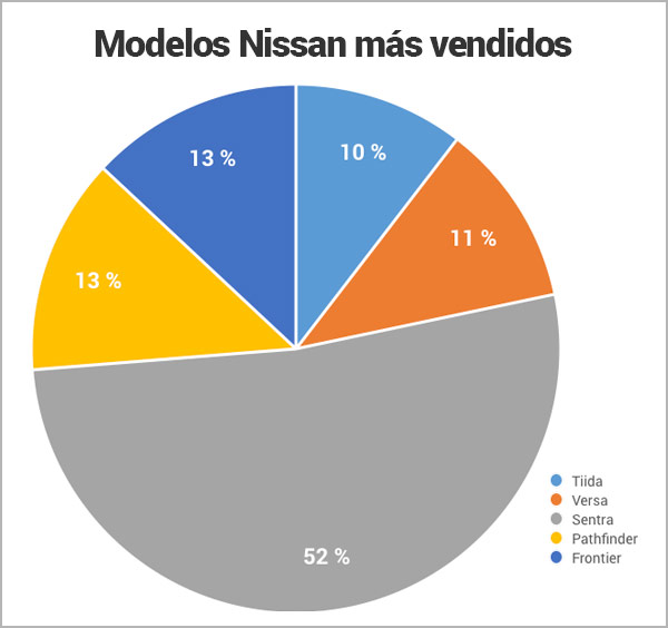 modelos-Nissan-mas-vendidos_Encuentra24.jpg