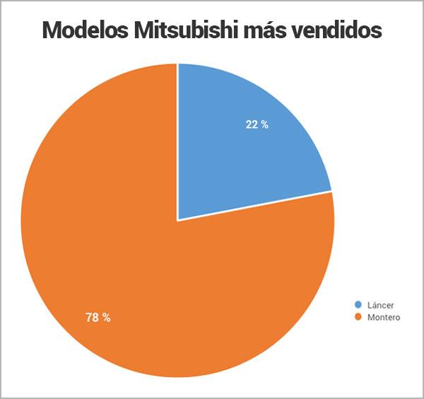 modelos-Mitsubishi-mas-vendidos_Encuentra24.jpg