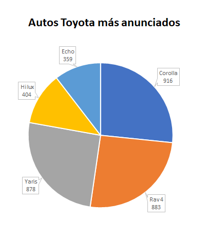 Toyota-más-anunciados-1.png