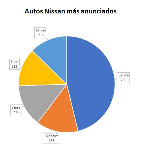 Nissan-más-anunciados-1.png