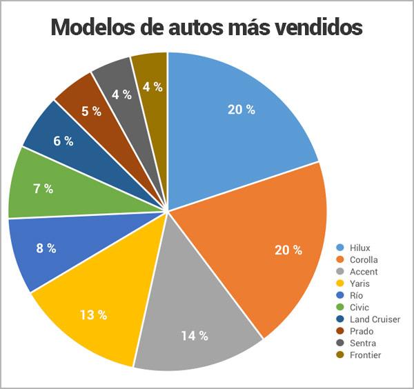 modelos-de-autos-mas-vendidos-en-Nicaragua_Encuentra24.jpg