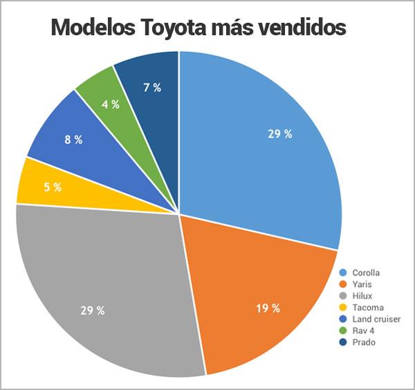 modelos-toyota-mas-vendidos-en-Nicaragua_Encuentra24.jpg