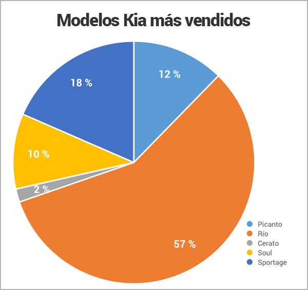 modelos-kia-mas-vendidos-en-Nicaragua_Encuentra24.jpg