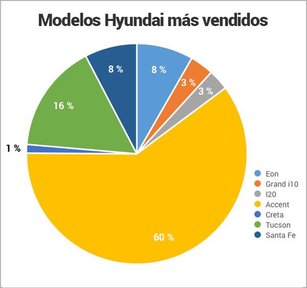modelos-hyundai-mas-vendidos-en-Nicaragua_Encuentra24.jpg