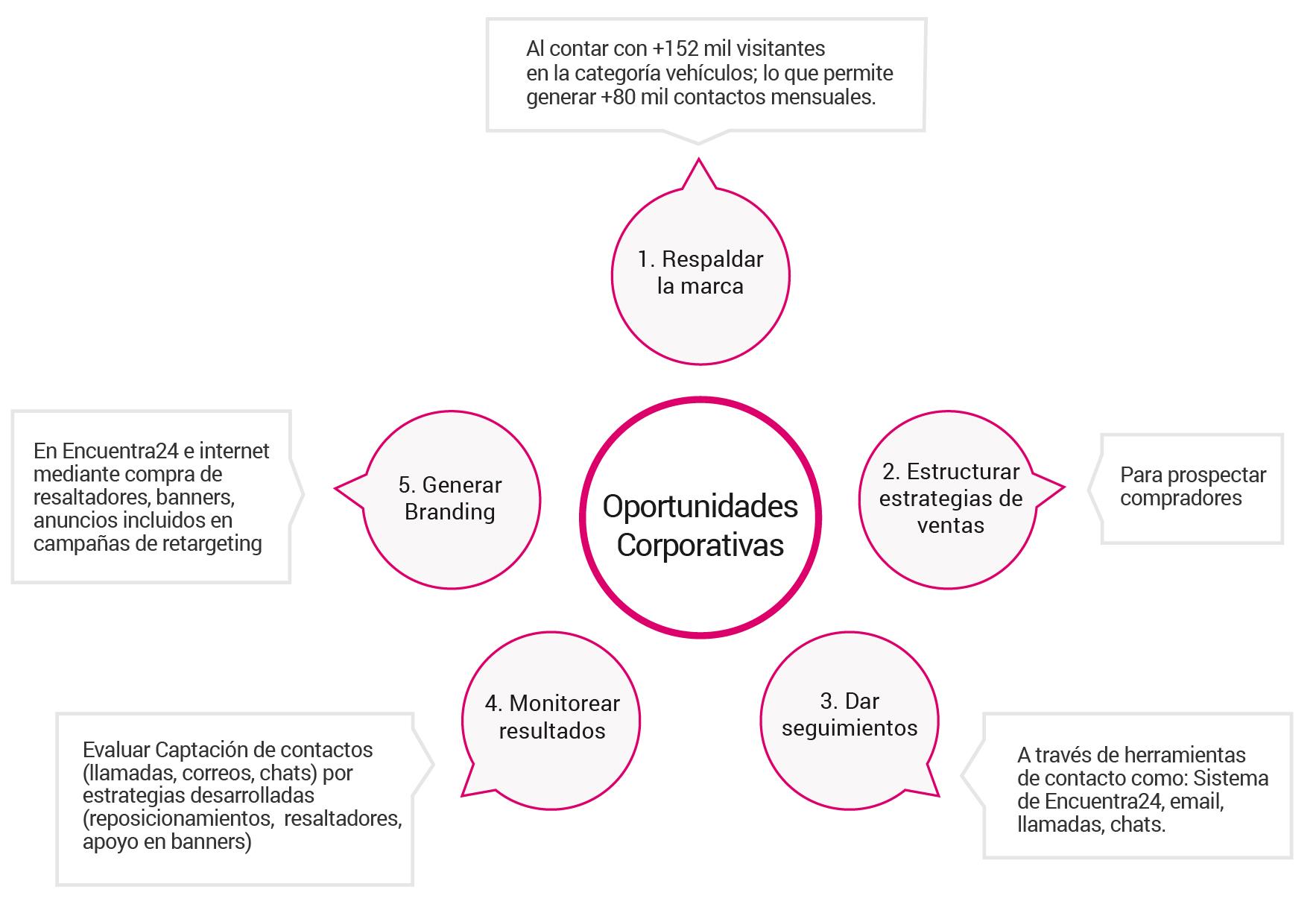 oportunidades-corporativas-en-Nicaragua_Encuentra24.jpg