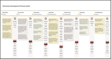interactive_dev_process_ext.jpg