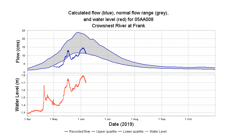 Crowsnest river yearly flow rate chart.