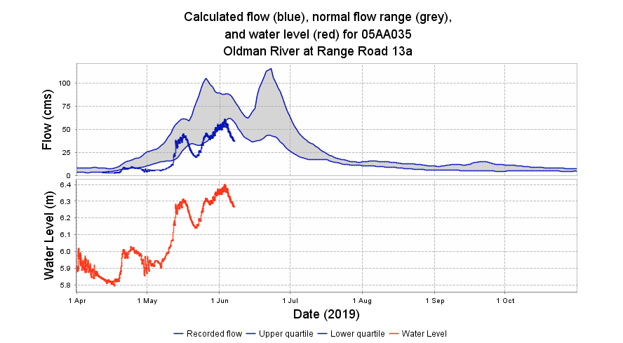 Oldman river yearly flow rate chart.