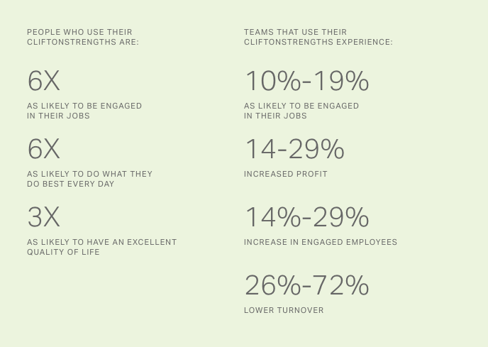Gallup Strengths Stats.png
