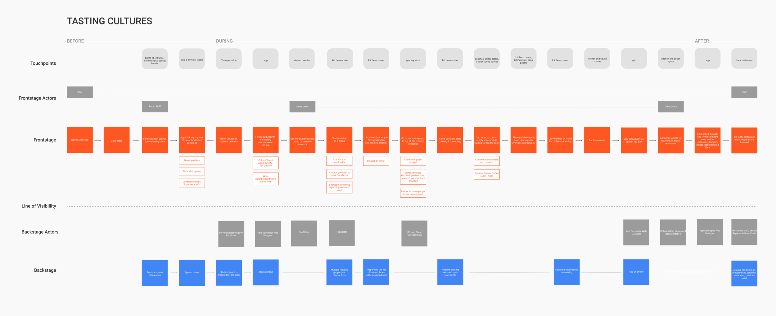 Service Blueprint Map.png
