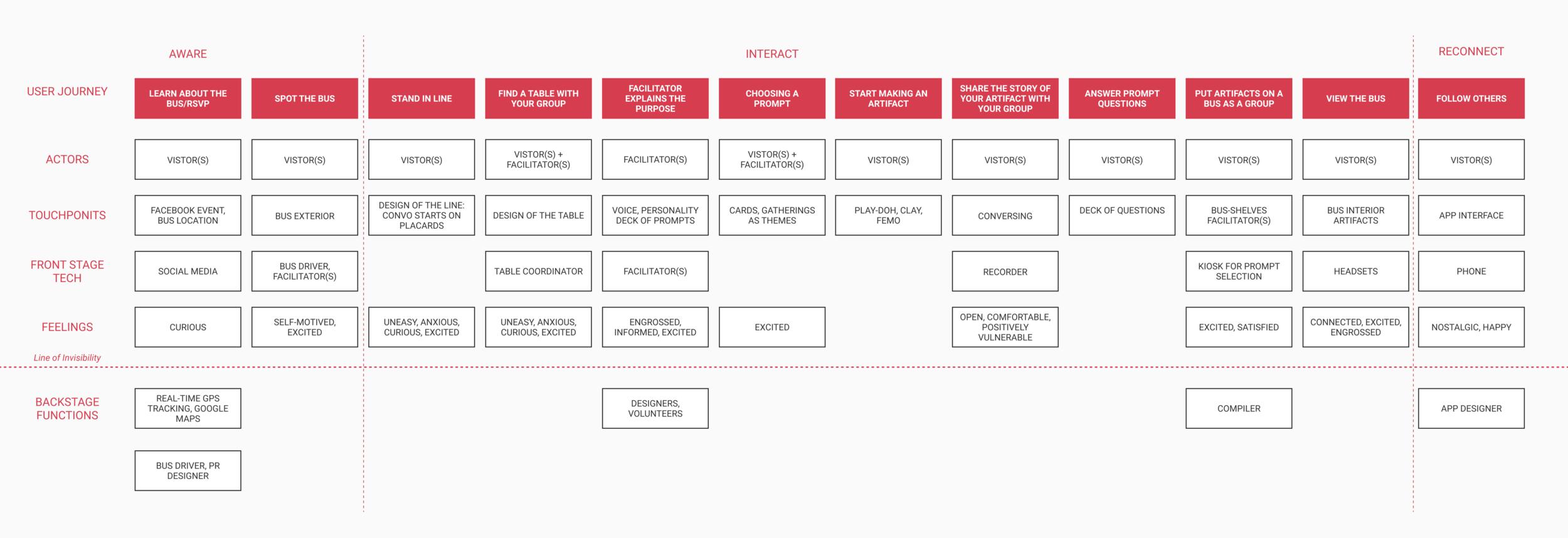 service blueprint 2 (1).png