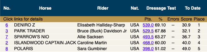 10:52am - Leaderboard after the first group of five riders.