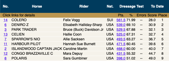 11:45am - Leaderboard after the first two groups of riders. We're heading into the lunch break now!