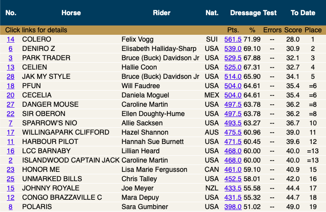 3:14pm - Leaderboard in full after Dressage Day 1.