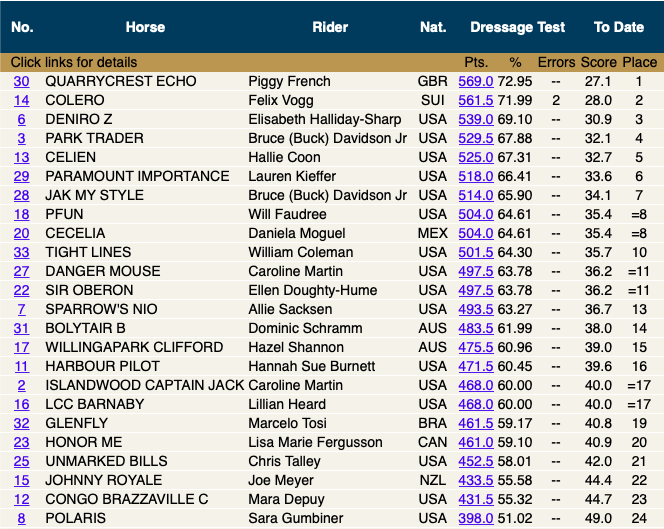 10:49am - Leaderboard following the first morning group of Day 2.