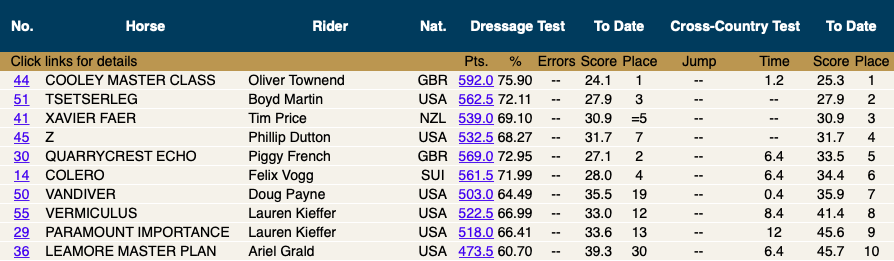 Top 10 going into show jumping tomorrow afternoon.