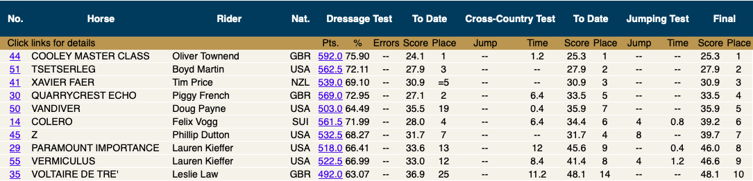 3:05pm - And finally, the top 10 finishers of the 2019 Land Rover Kentucky 3-Day Event.