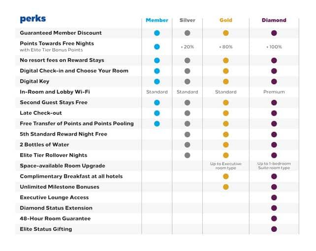 Hilton Honors Status Benefits.