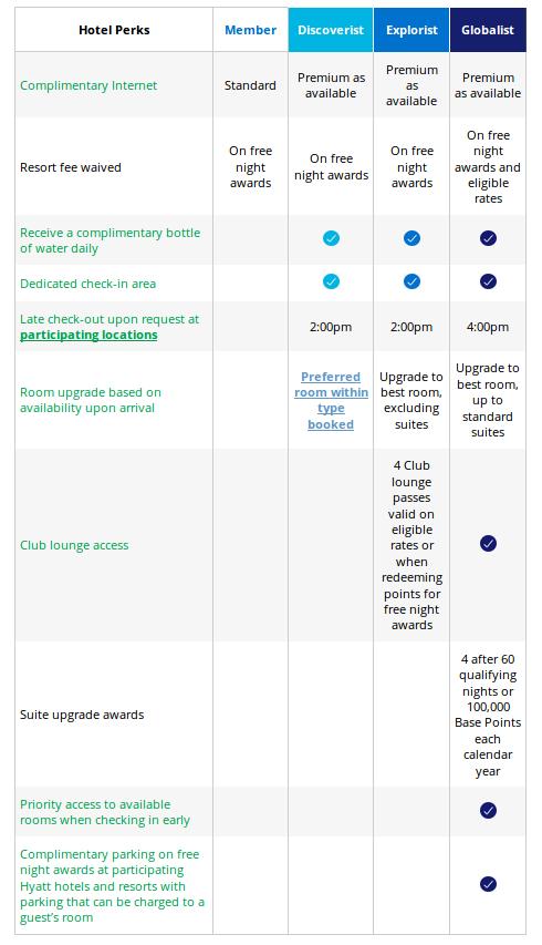 World of Hyatt Status Benefits.