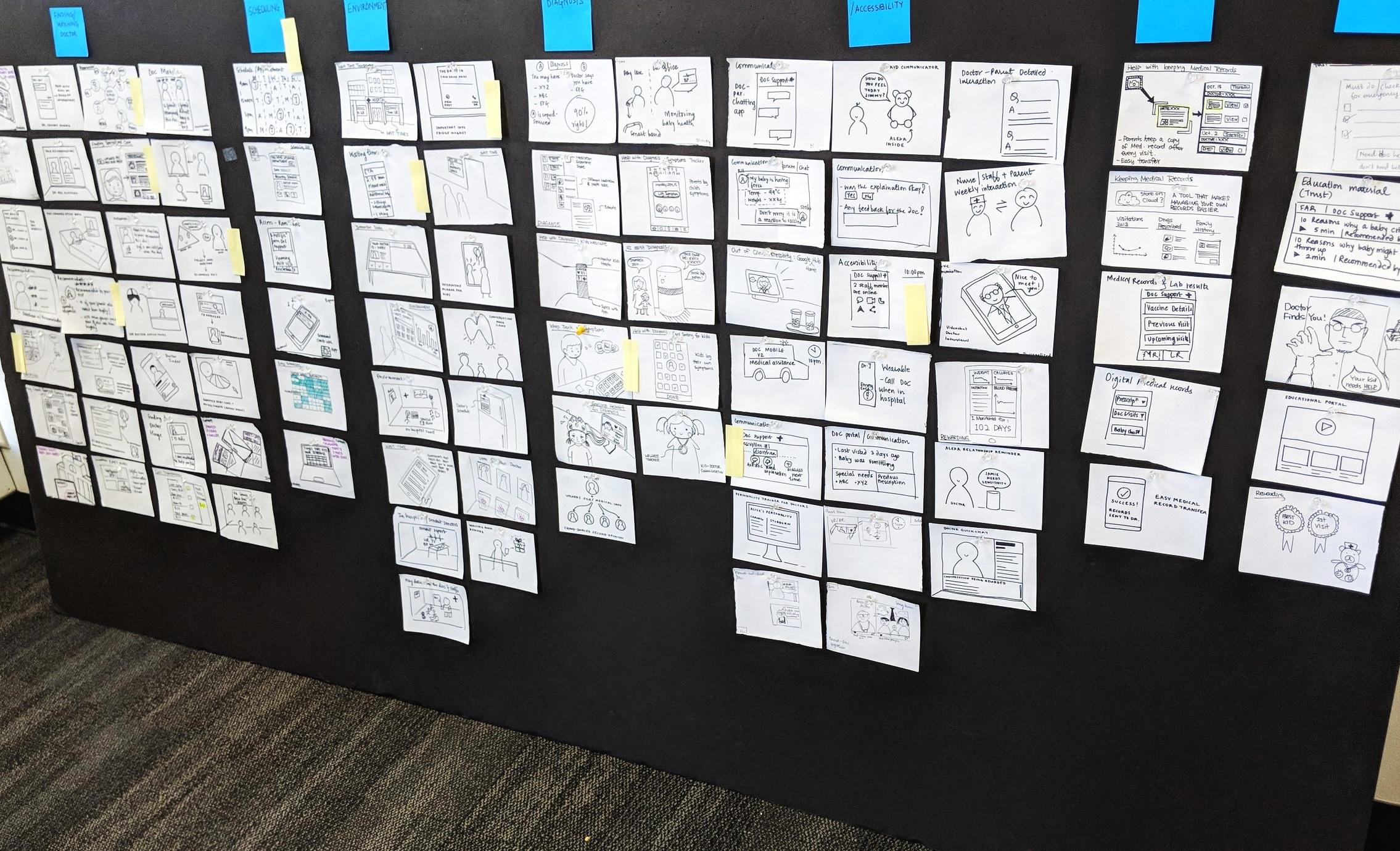 Board full of brainstormed ideas