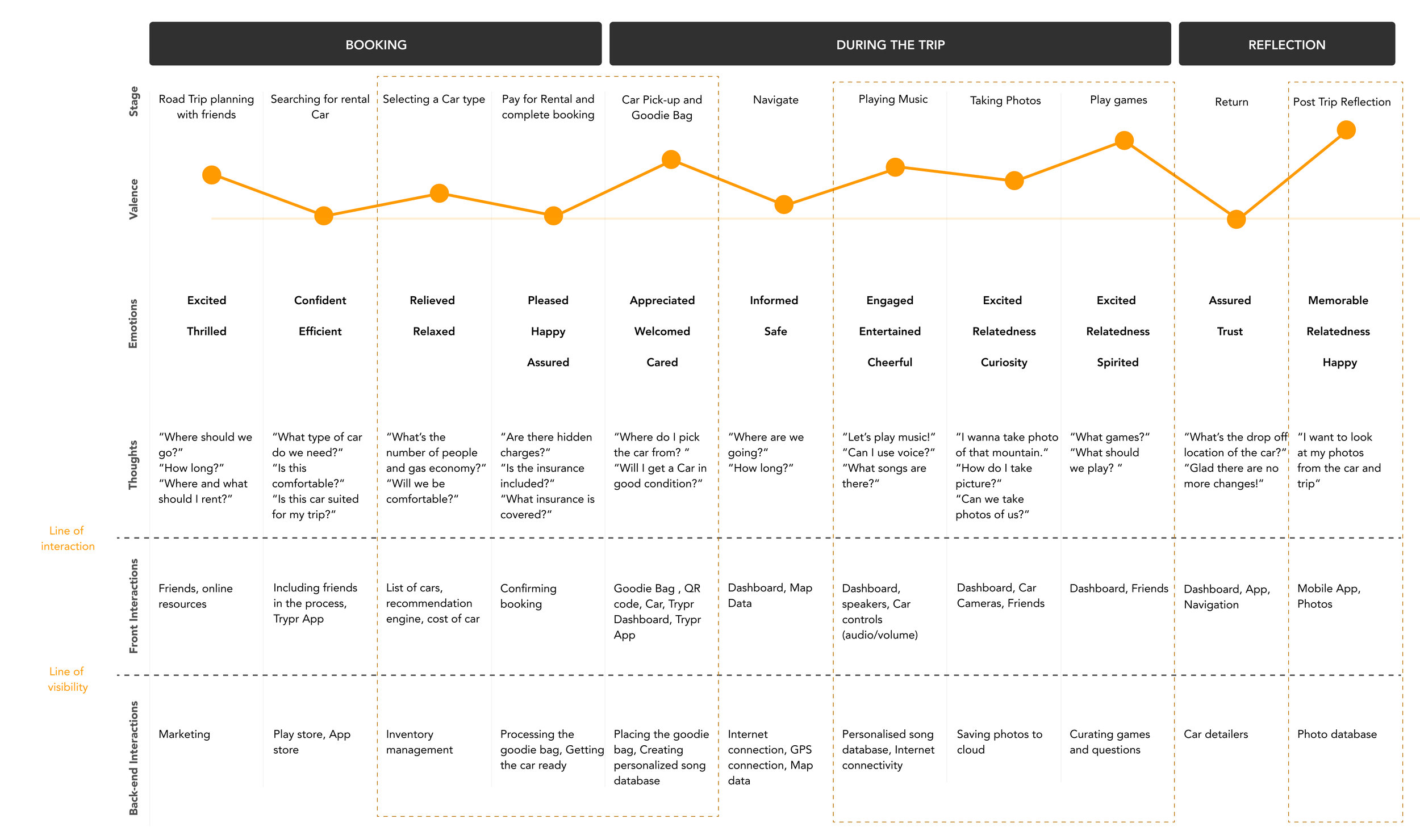 Customer journey map for the 'envisioned' journey of using Trypr