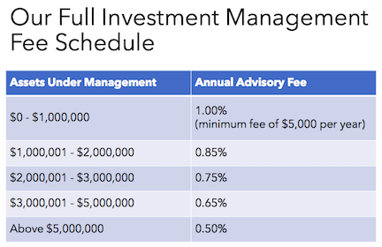 investment management san diego ca