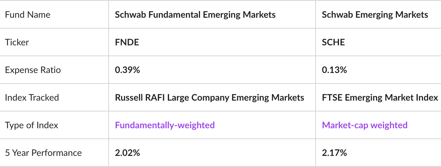 All data as of 5/21/2019 from ETF.com.