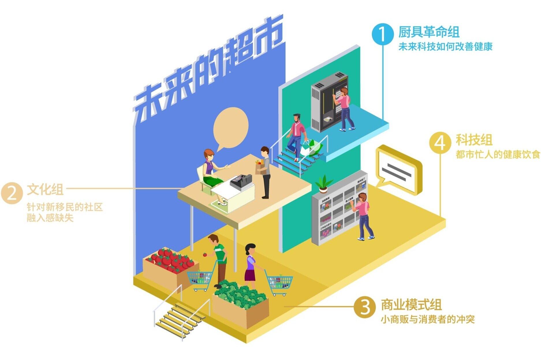 """食品超市的新机会点   如何通过食品形成社区空间,拉近居民之间的距离,形成""""食品-空间-社区-人""""的良性服务系统?  #城市社区"""