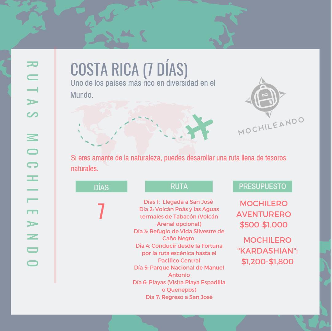 Ruta sugerida para un viaje de 7 días a Costa Rica