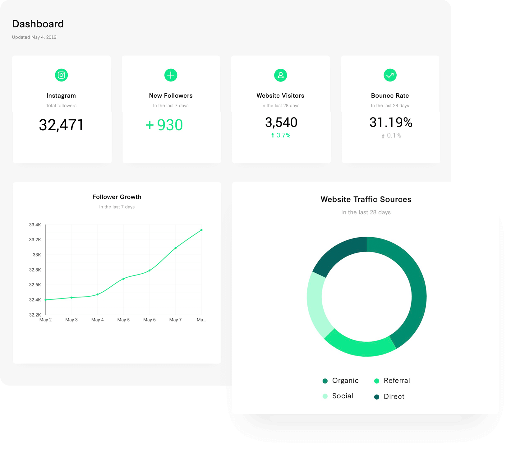 Customizable dashboards for ClientsMonitor your growth in real-time - We're always looking for ways to help our Clients improve. Our fully-customizable Client Dashboards support monitoring across Instagram, Facebook, Shopify, Mailchimp, Stripe, Square, Google Analytics, and any other social media channel—all in one place.