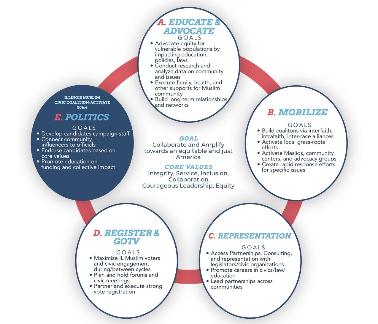 Illinois+Muslim+Civic+Coalition+Strategy+20190227+copy.jpg