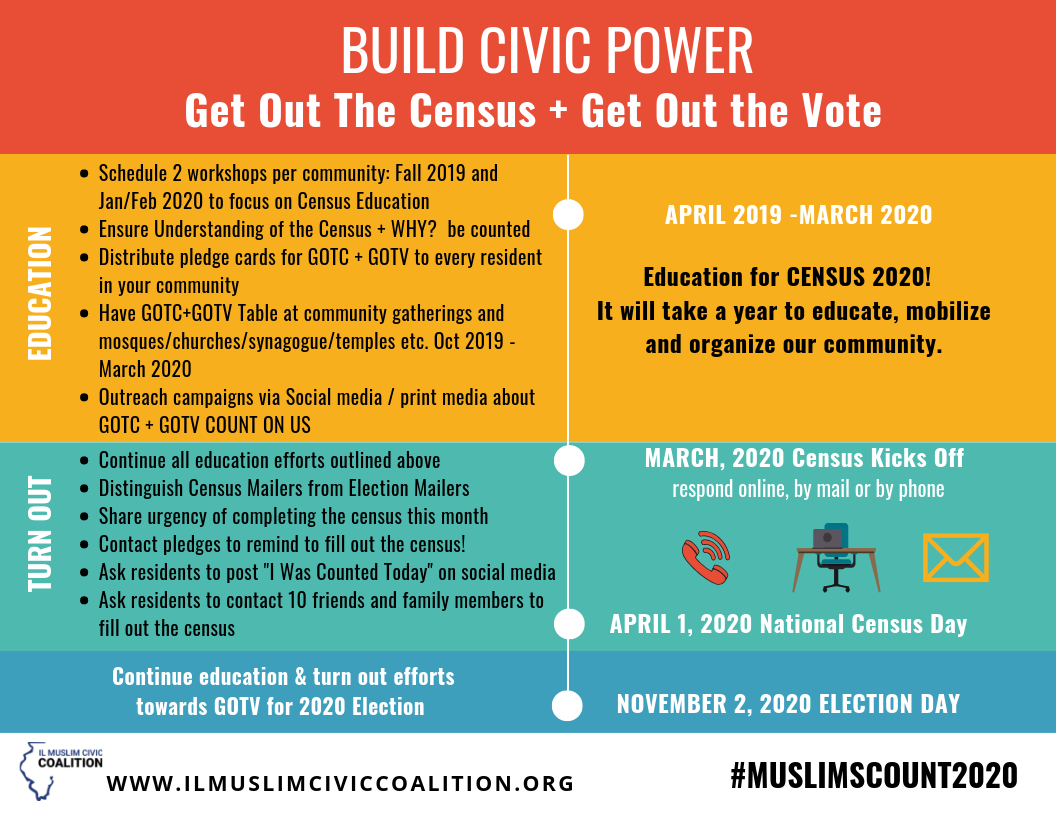 CENSUS 2020 — IL Muslim Civic Coalition