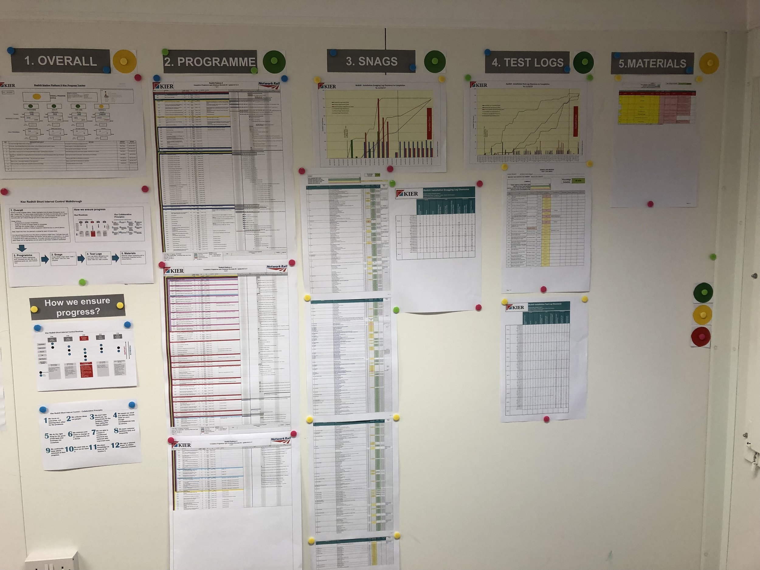 The visual management wall used at Redhill station. Using existing data presented in a structured way all in one place. One shared truth.