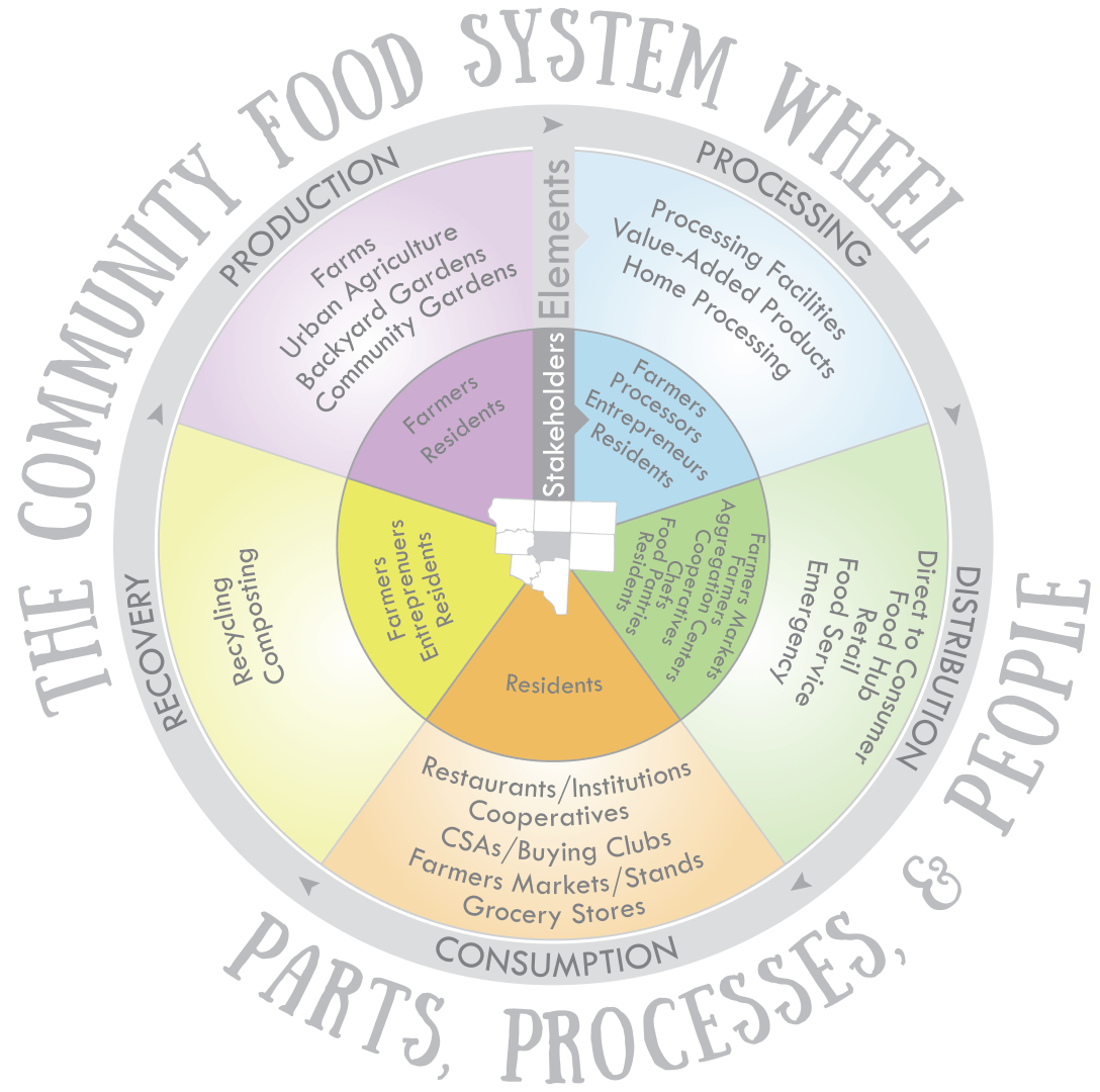 Food-System-Wheel-Large.png