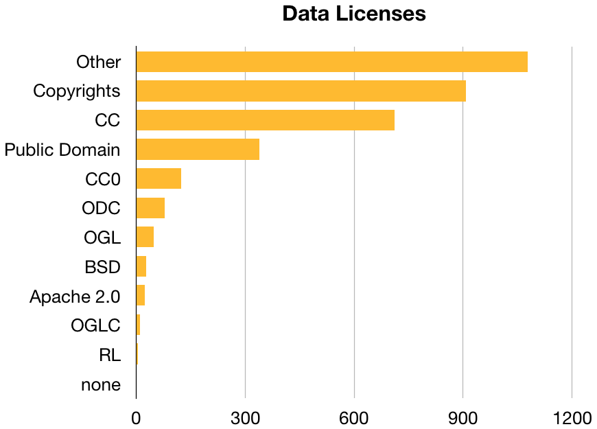 Licenses used by data repositories indexed at  re3data.org .