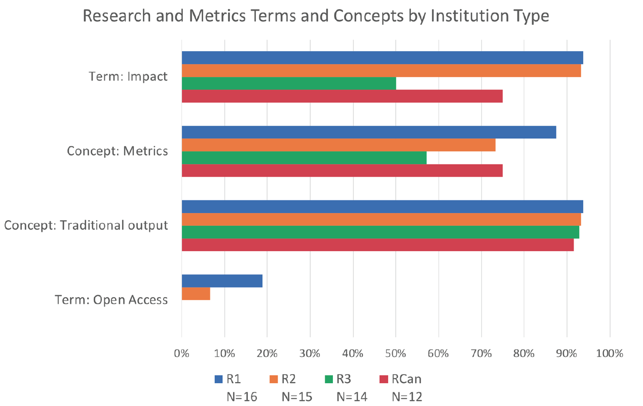 Analysis of terms used in faculty assessment documents from 192 US and Canadian Universities. R1 are the most research-intensive US institutions, R2 and R3 less so. RCan are Candian. Credit (CC-BY): Alperin, J.P., Muñoz Nieves, C., Schimanski, L., Fischman, G.E., Niles, M.T. & McKiernan, E.C. (2018). How significant are the public dimensions of faculty work in review, promotion, and tenure documents? Humanities Commons [preprint]. doi:  http://dx.doi.org/10.17613/M6W950N35