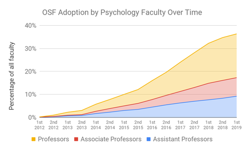 The adoption of Open Science Framework by psychology faculty. Credit (CC-BY): Brian Nosek,  The Rise of Open Science in Psychology, A Preliminary Report . 3 June, 2019.
