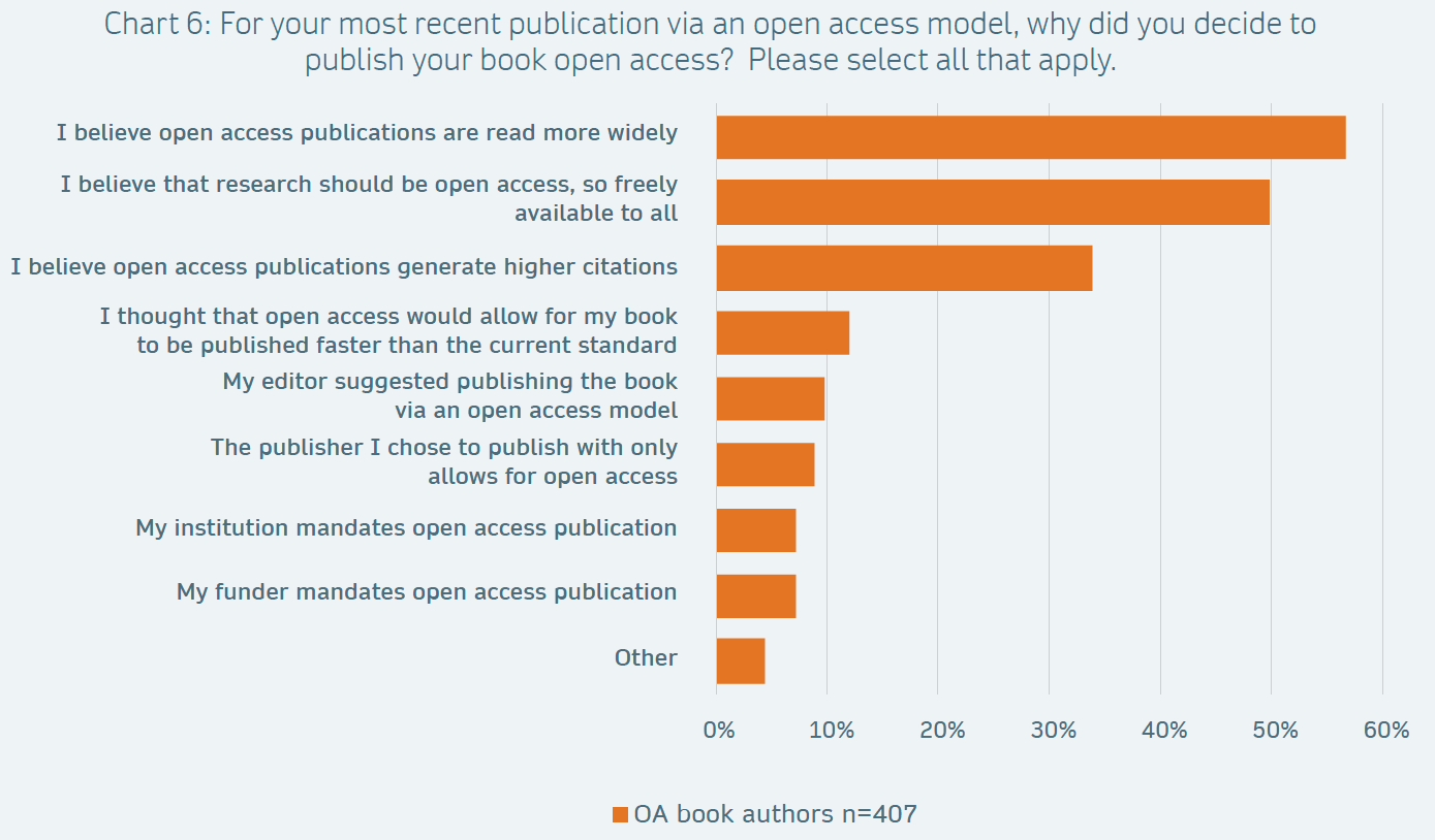 Reasons listed for authors to publish their book open access. Credit (CC-BY): Springer Nature, Open Access Books; Pyne, Ros; Emery, Christina; Lucraft, Mithu; Pinck, Anna Sophia (2019): The future of open access books: Findings from a global survey of academic book authors. figshare. Journal contribution. doi:  https://doi.org/10.6084/m9.figshare.8166599.v1