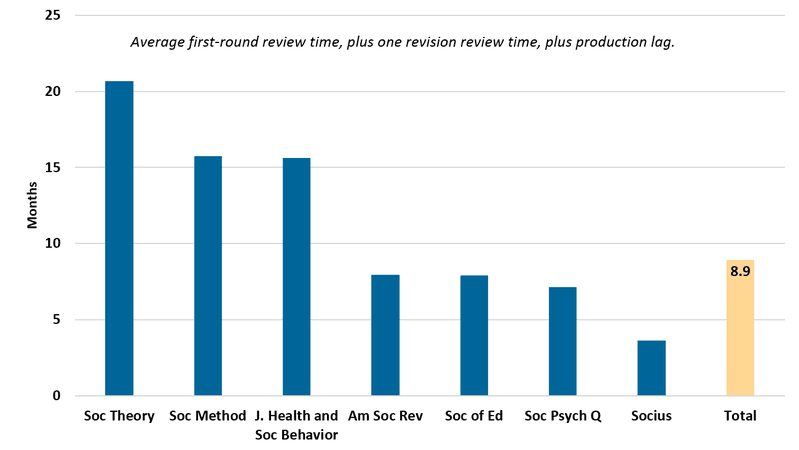 Peer review and production times for journals of the American Sociological Association. The average time to publication for these journals is 8.9 months, but not counting author turnaround times. Credit (CC-BY): Cohen, P. N. (2019). Scholarly Communication in Sociology. Open Sociology.  https://doi.org/10.21428/4388219e