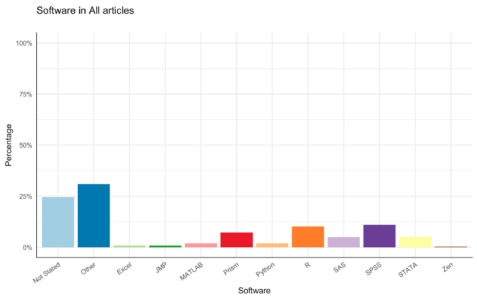 An analysis of publications from the Ripeta database showing the types of software shared in research articles. Citation (CC-BY): McIntosh Borrelli, Leslie; Vitale, Cynthia Hudson; Juehne, Anthony; Mothershead, Sasha; Sumner, Josh; Haynes, Leah; et al. (2019): Making Science Better: Reproducibility, Falsifiability and the Scientific Method. figshare.  https://doi.org/10.6084/m9.figshare.9633158.v1