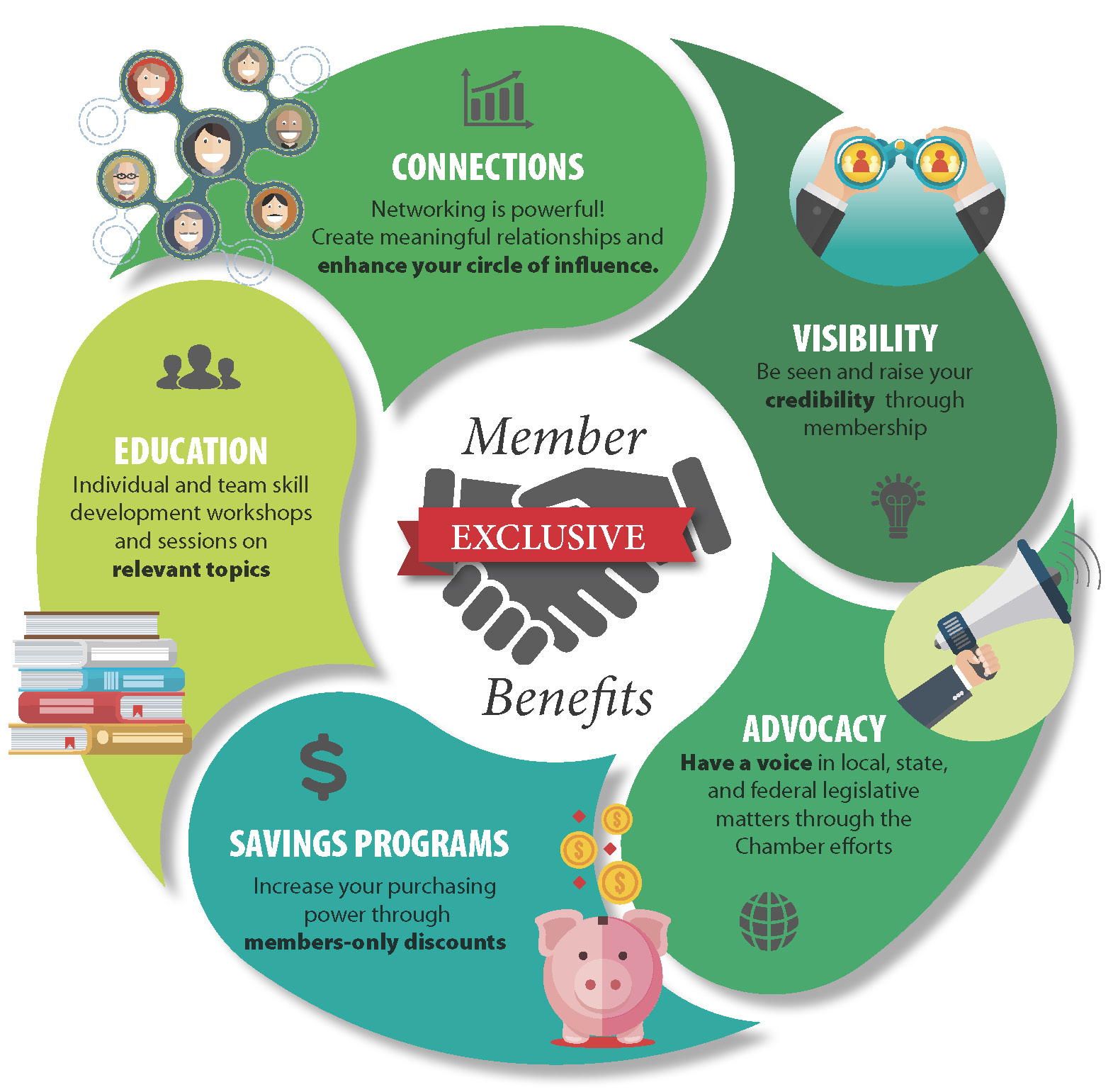 exclusivE MEMBER BENEFITS - Find out how a membership with the Greater Medina Chamber of Commerce can benefit you or your business.