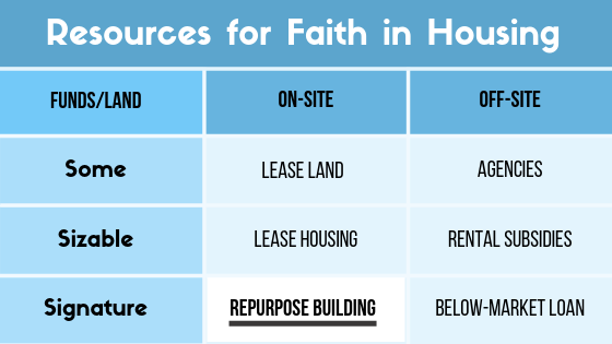 "This post is part of series on Faith in Housing, a blueprint for congregations to create affordable housing. Caldwell Presbyterian Church represents an example of how to ""Repurpose a Building"" — an  on-site  option for congregations with  signature funding  accessible for affordable housing."