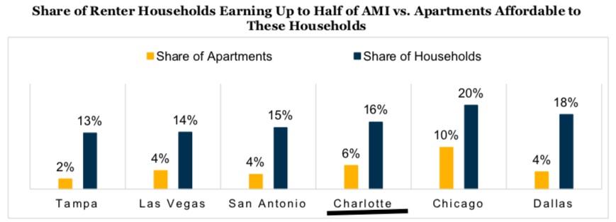 """""""2019 Multifamily Affordable Outlook"""" Fannie Mae Multifamily Market Commentary - February 2019"""
