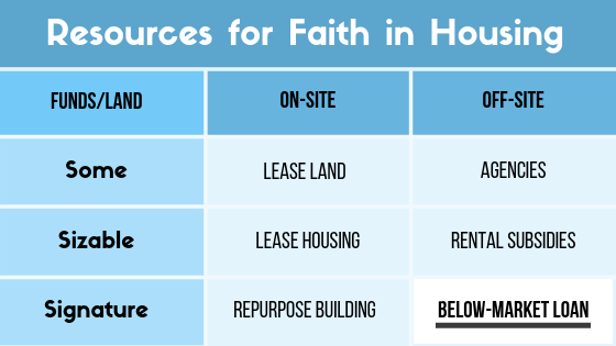 "This post is part of a series on Faith in Housing. Covenant Presbyterian Church represents an example of a ""Below-Market Loan"" -- an  off-site  option for congregations with  signature  funding accessible for affordable housing."