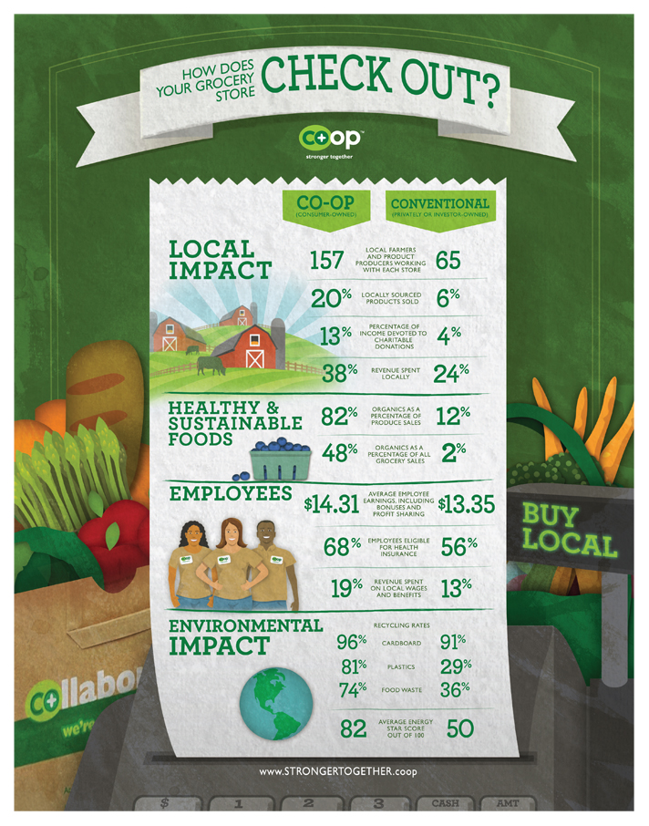 How does a conventional grocery store compare?