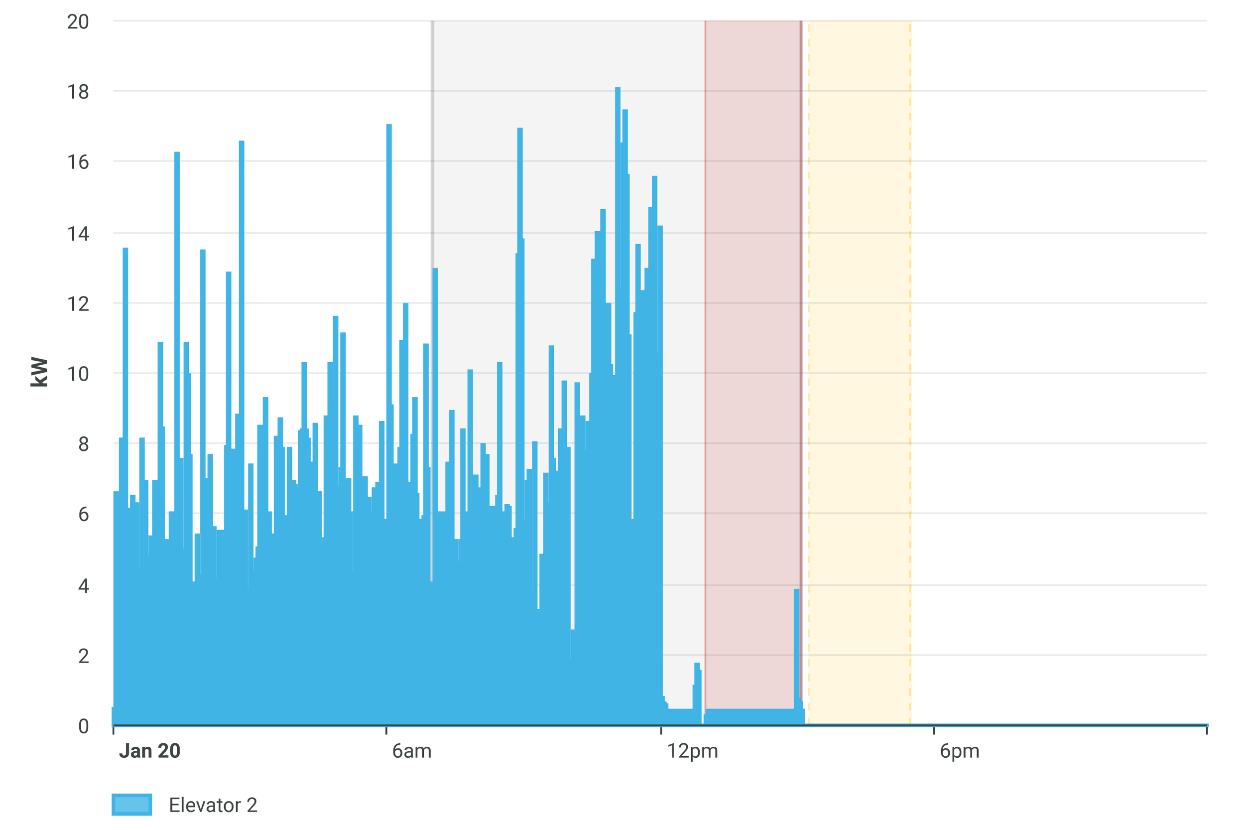 Light grey highlight: Beginning of reported repair hours  Dark red highlight: Data monitored beginning of idling  Yellow highlight: Equipment shutdown