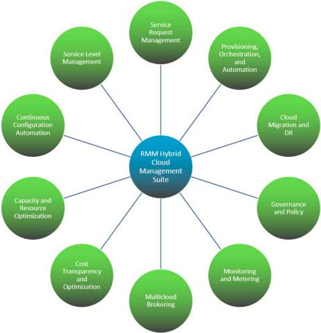RackWare Hybrid Cloud Management